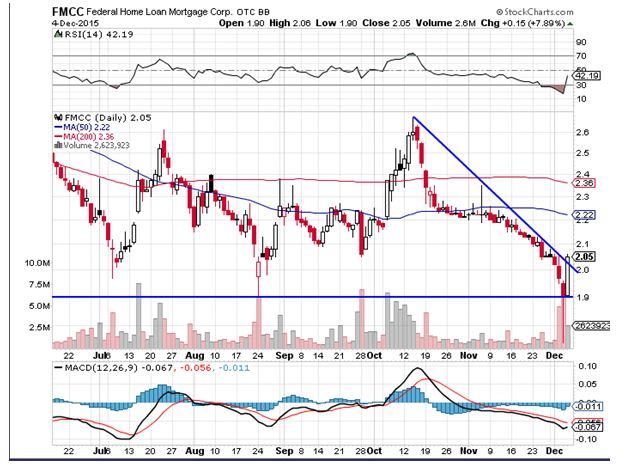 Federal Home Loan Mortgage Corp (OTCBB:FMCC) Gets Hold Rating By ...