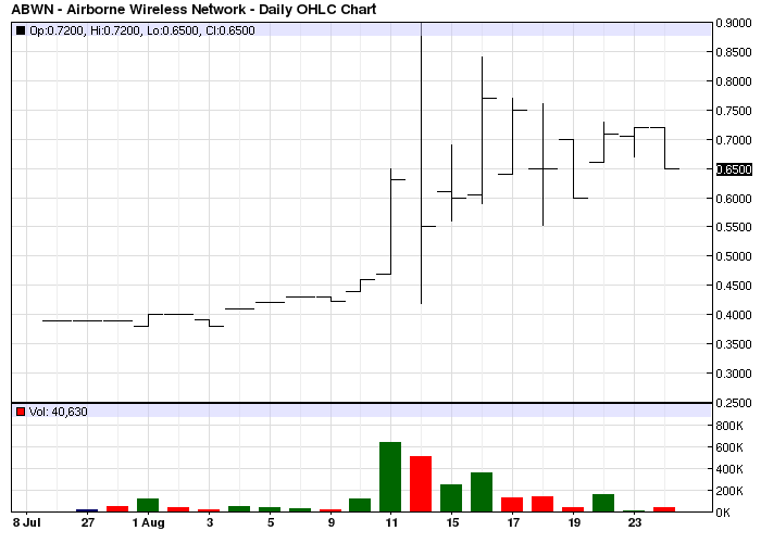 ABWN Chart