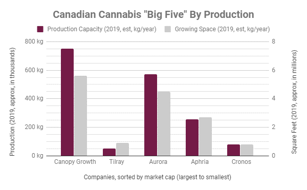 Aphria: The Best Value Of The 'Big 5' Cannabis Producers (NYSE ...